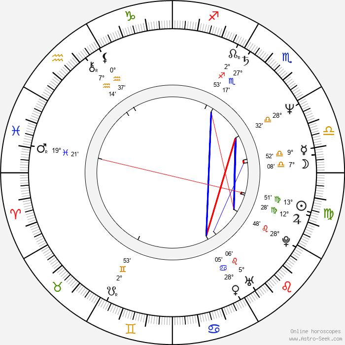 Sakari Kuosmanen - Birth horoscope chart