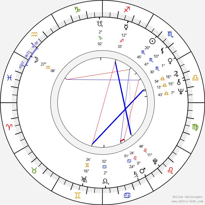 Sakari Rimminen - Birth horoscope chart