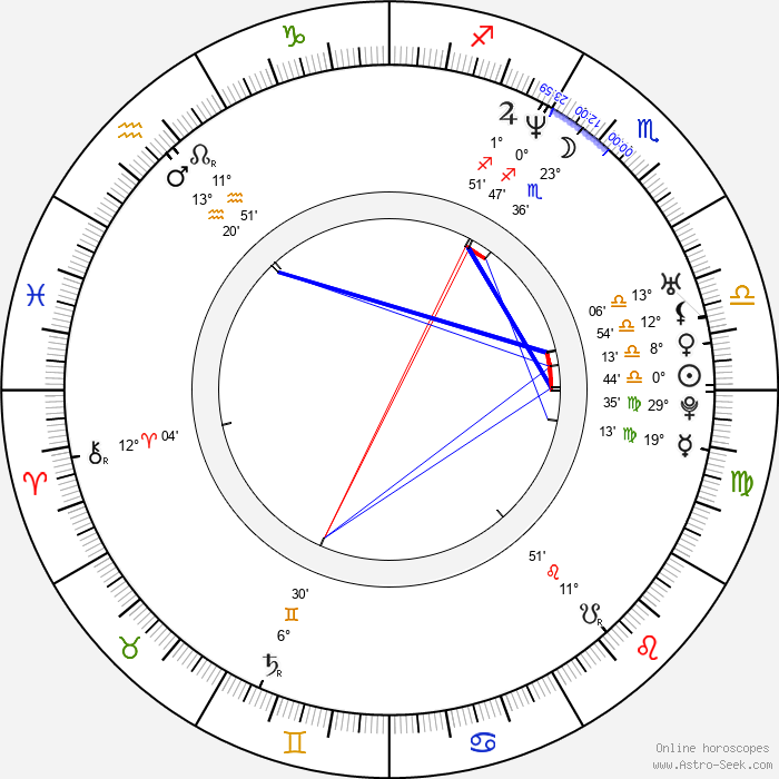 Saki Kaskas - Birth horoscope chart
