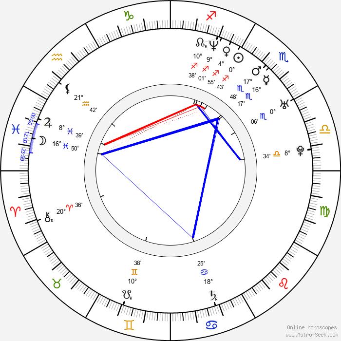 Saku Koivu - Birth horoscope chart