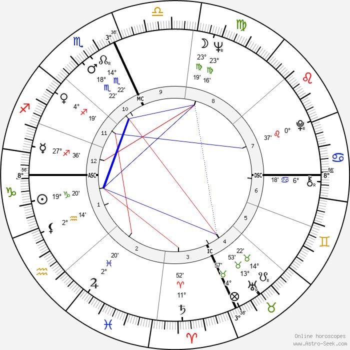 Sal Mineo - Birth horoscope chart