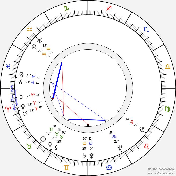 Salah Abouseif - Birth horoscope chart