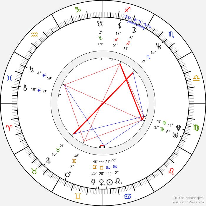 Salim Akil - Birth horoscope chart