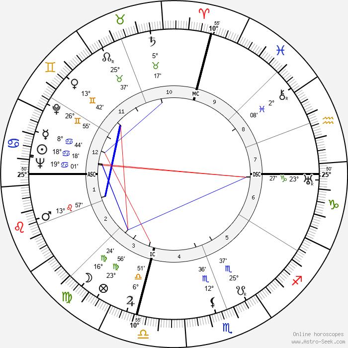 Sally Blane - Birth horoscope chart