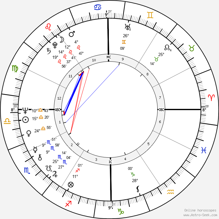 Sally Chisholm - Birth horoscope chart