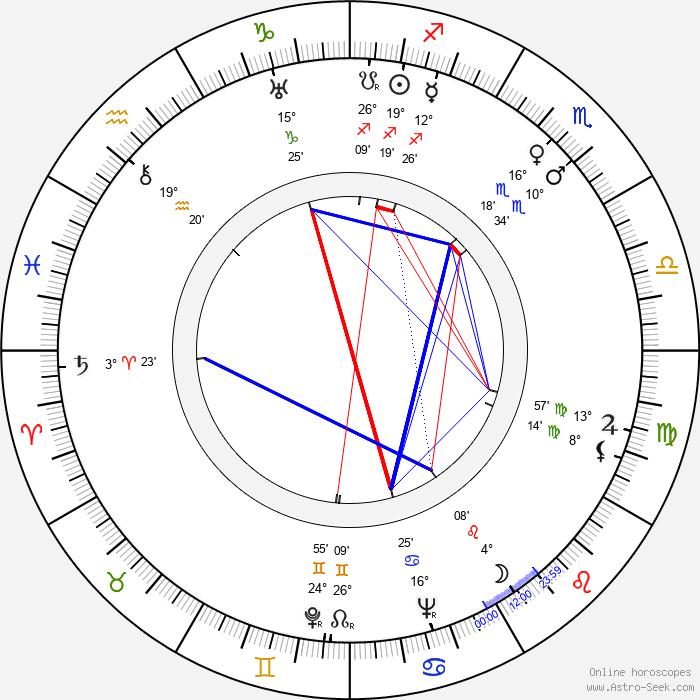 Sally Eilers - Birth horoscope chart