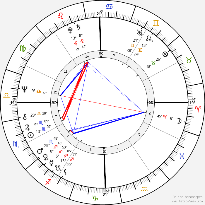 Sally Field - Birth horoscope chart