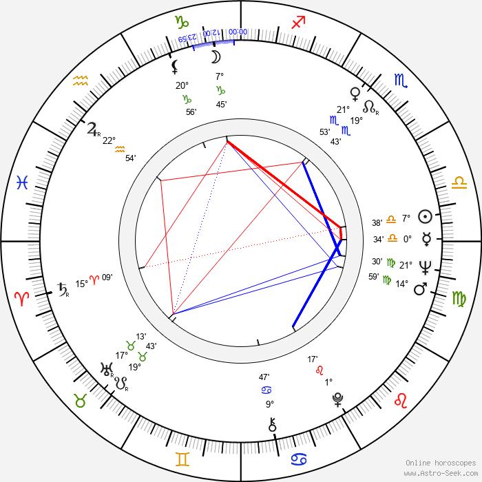 Sally Nesbitt - Birth horoscope chart