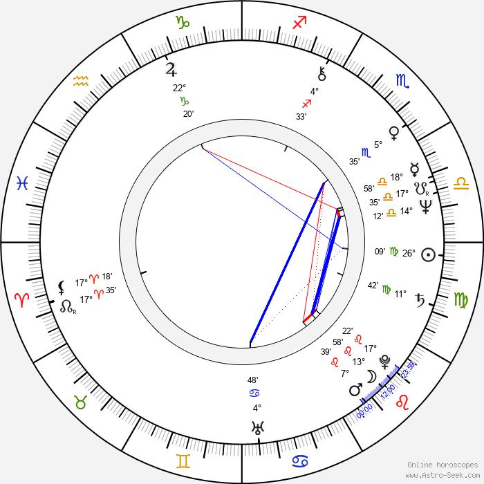 Sally Potter - Birth horoscope chart