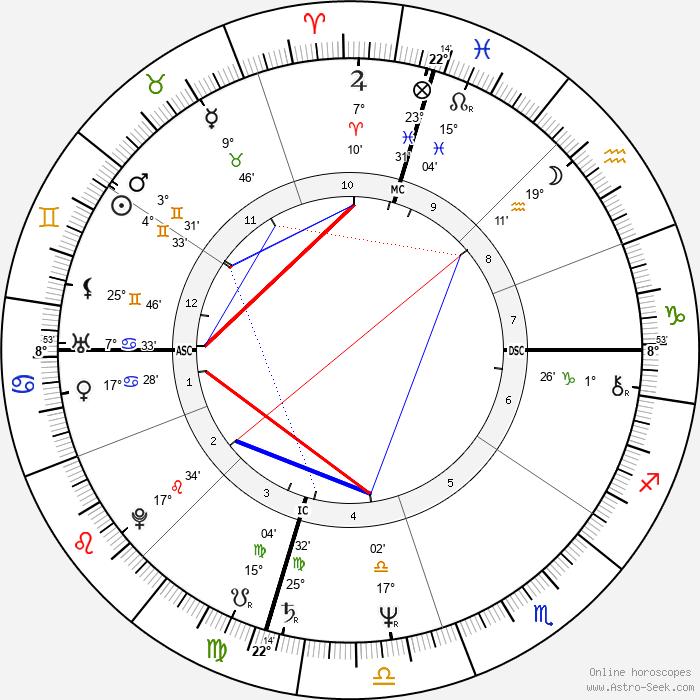 Sally Ride - Birth horoscope chart