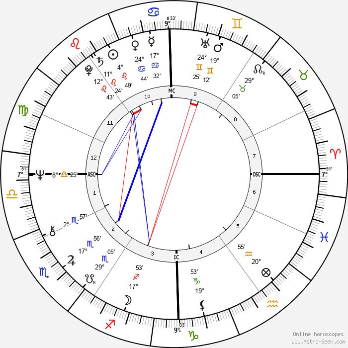 Sally Struthers - Birth horoscope chart