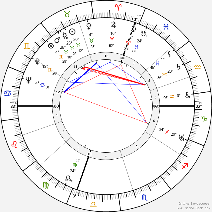 Salvador Dalí - Birth horoscope chart