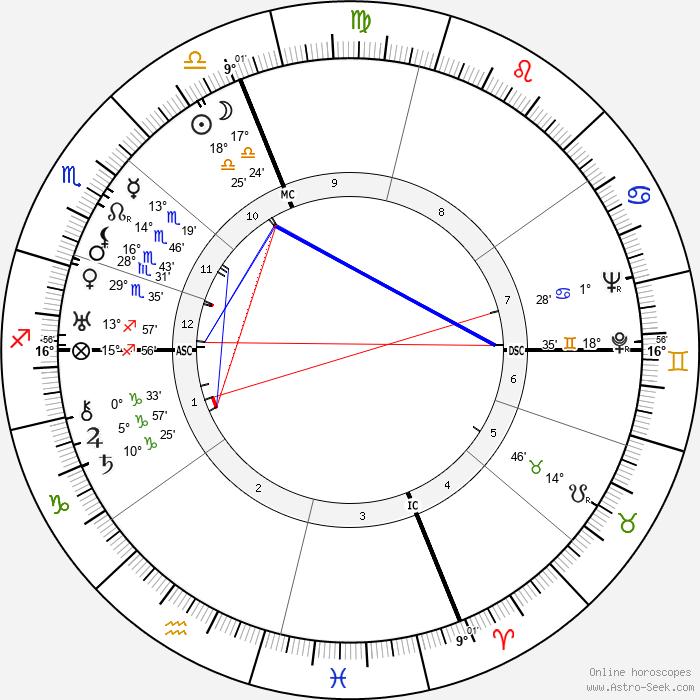 Salvador Galo Dali - Birth horoscope chart