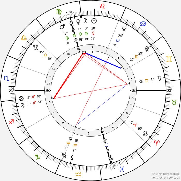 Salvador Luria - Birth horoscope chart