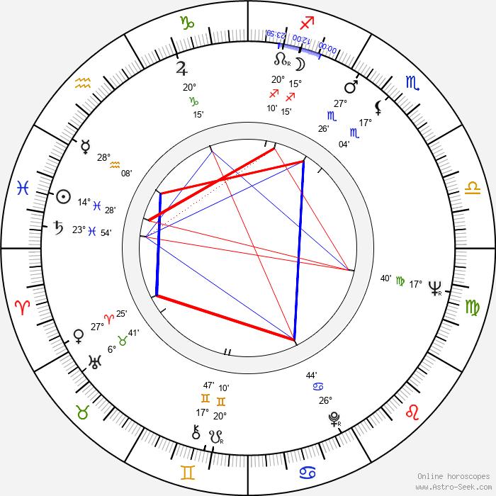 Salvatore Borghese - Birth horoscope chart