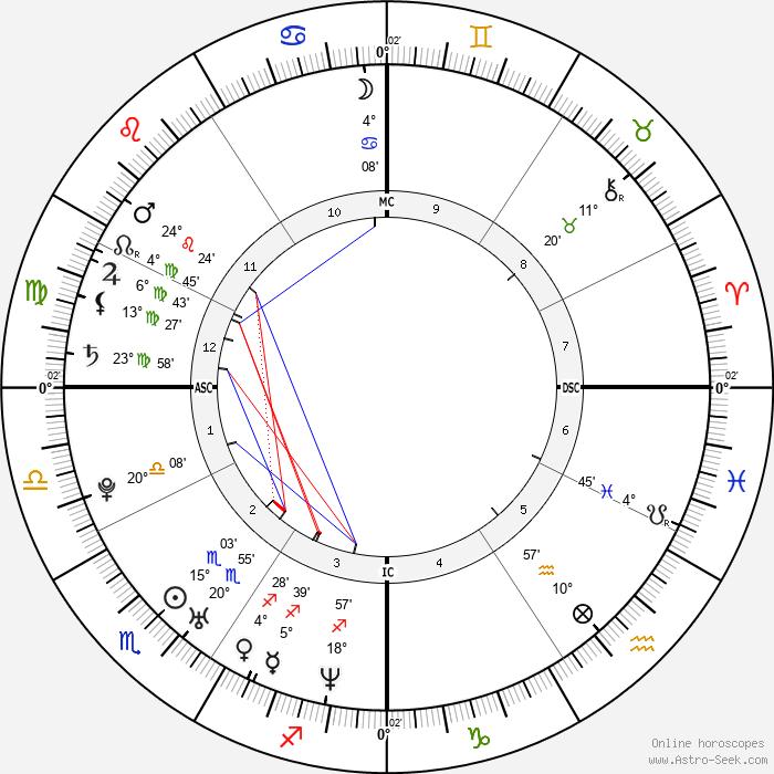 Salvatore Cascio - Birth horoscope chart