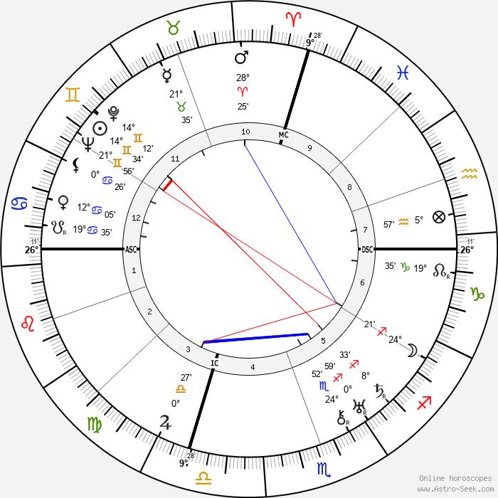 Salvatore Ferragamo - Birth horoscope chart