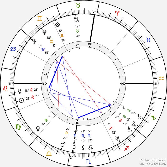 Salvatore Quasimodo - Birth horoscope chart