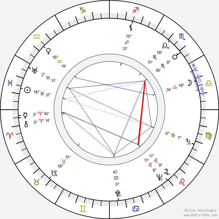 Salvatore Rosso - Birth horoscope chart