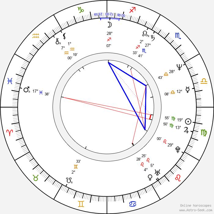 Sam Brownback - Birth horoscope chart