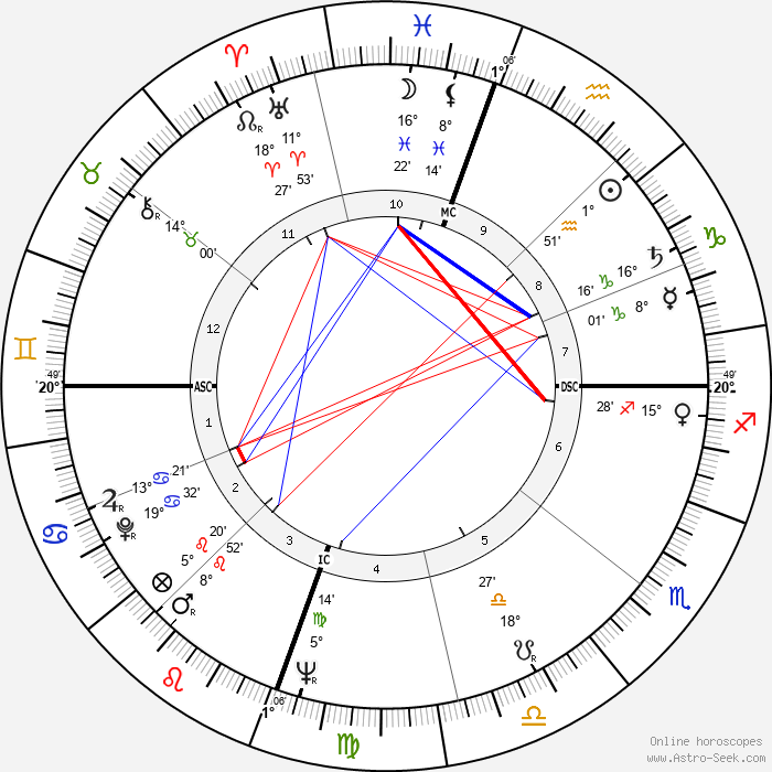 Sam Cooke - Birth horoscope chart