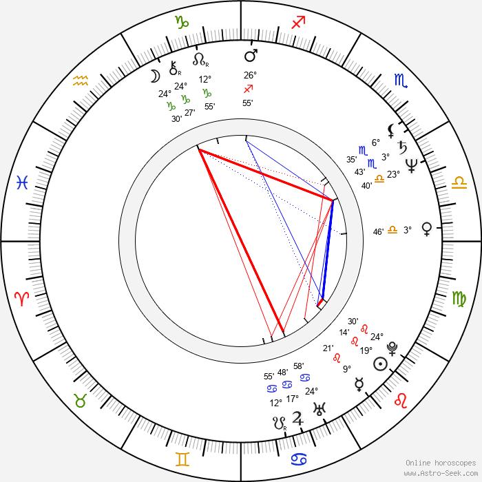 Sam J. Jones - Birth horoscope chart