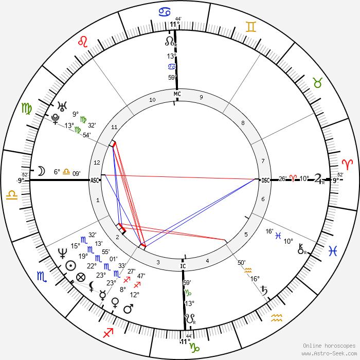 Sam Lloyd - Birth horoscope chart
