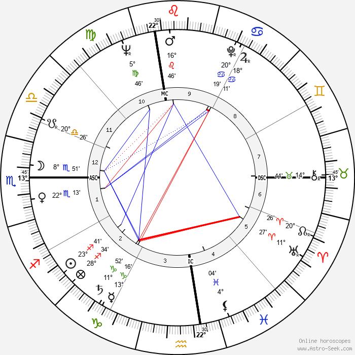 Sam Most - Birth horoscope chart