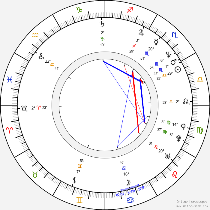 Sam Raimi - Birth horoscope chart