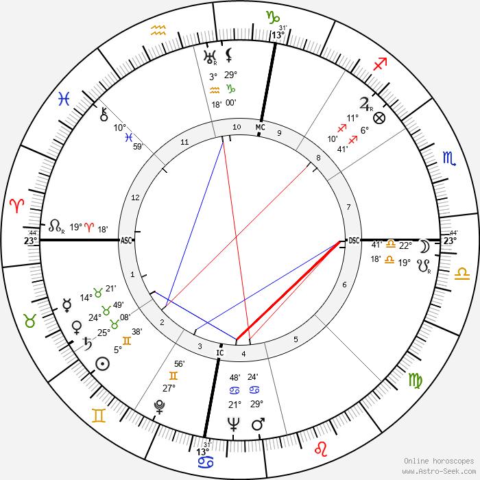 Sam Snead - Birth horoscope chart