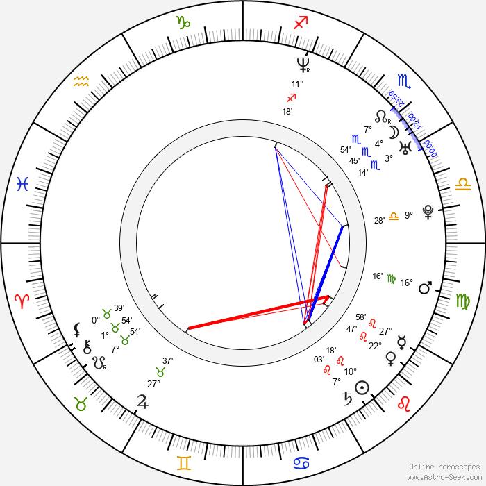 Sam Worthington - Birth horoscope chart