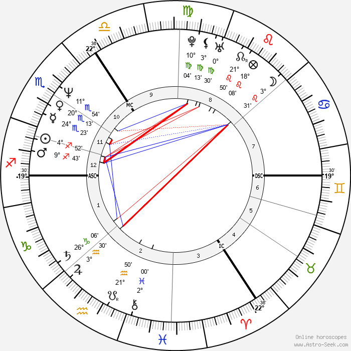 Samantha Bond - Birth horoscope chart