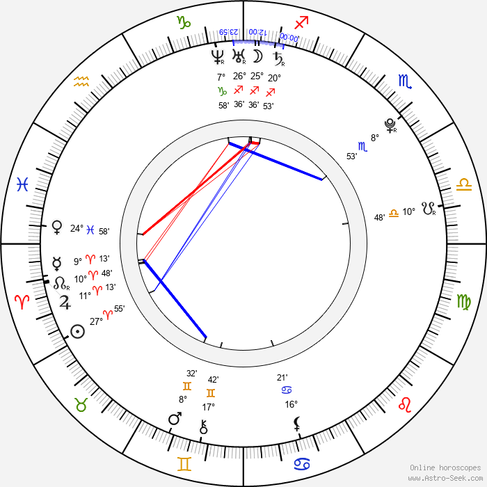 Samantha Jade - Birth horoscope chart