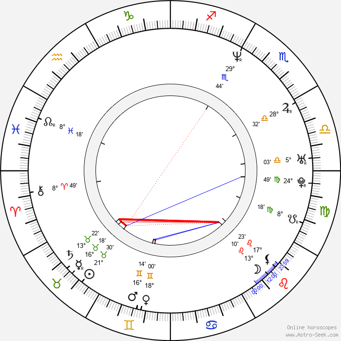 Samantha Mathis - Birth horoscope chart