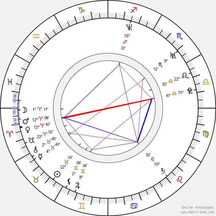 Samantha Morton - Birth horoscope chart