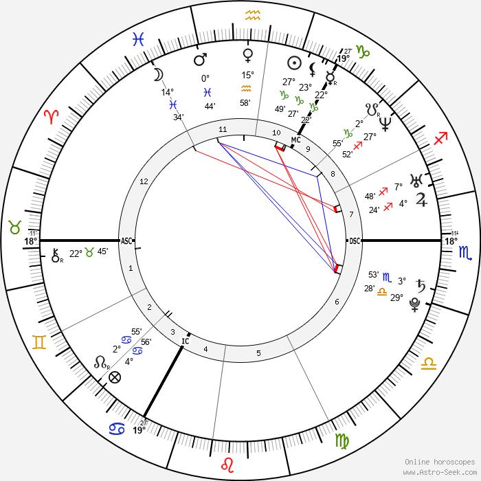Samantha Mumba - Birth horoscope chart