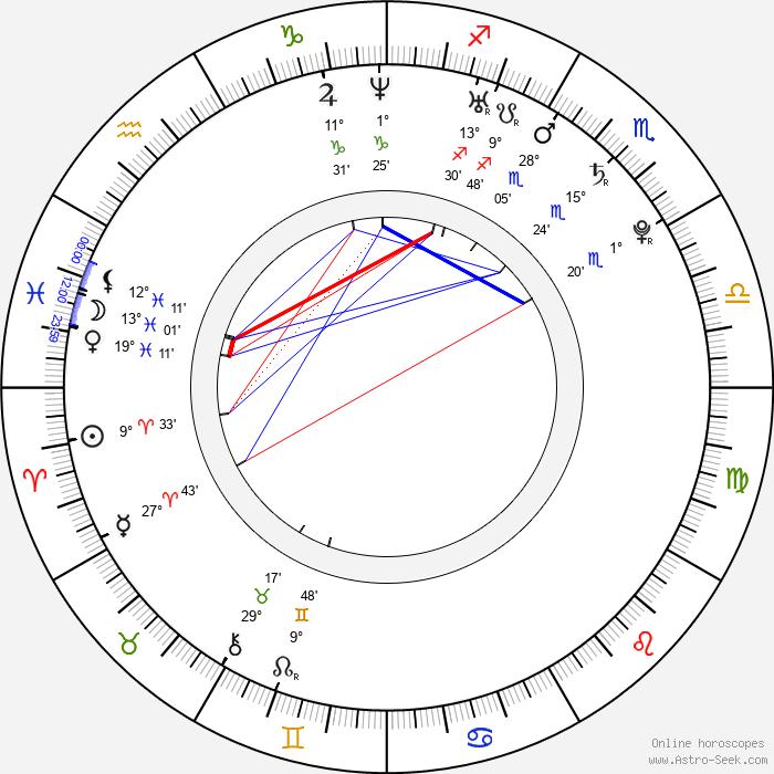 Samantha Stosur - Birth horoscope chart