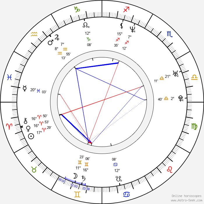 Sambor Wilk - Birth horoscope chart