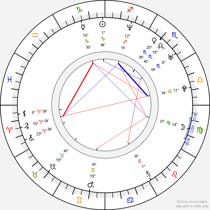 Sameera Reddy - Birth horoscope chart