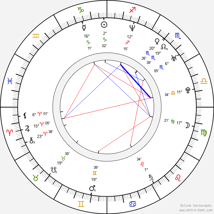Sameera Reddy - Birth horoscope chart