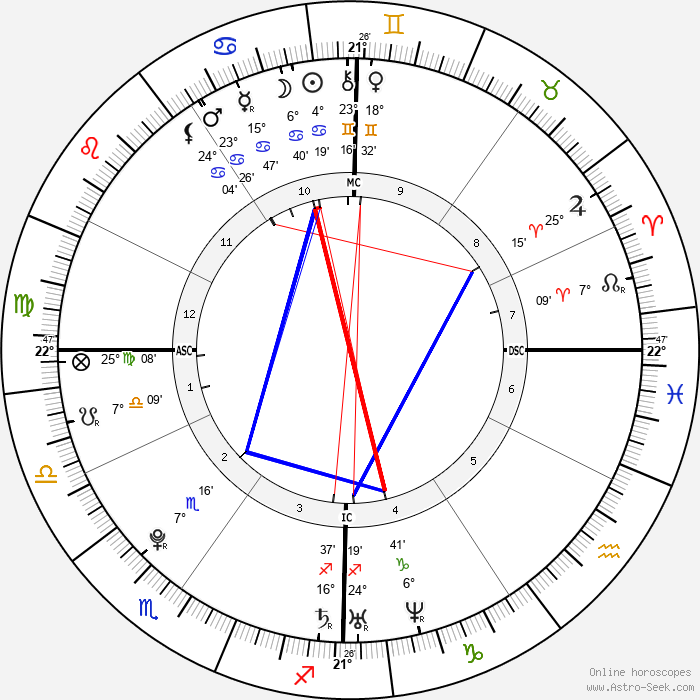 Samir Nasri - Birth horoscope chart