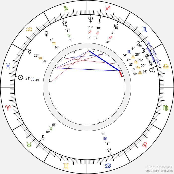 Samm Levine - Birth horoscope chart