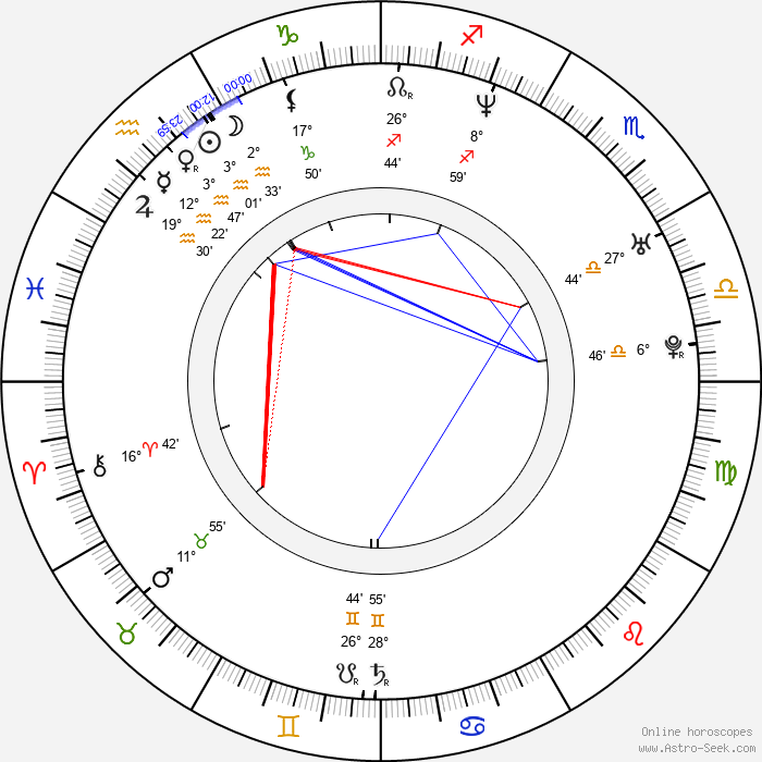 Sampsa Astala - Birth horoscope chart
