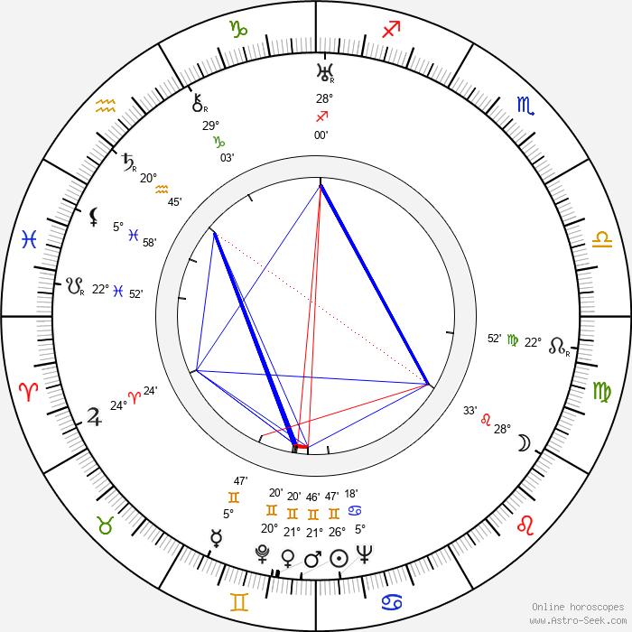 Samson Fainsilber - Birth horoscope chart