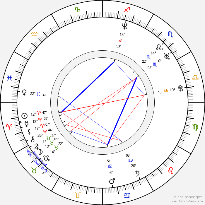 Samu Haber - Birth horoscope chart