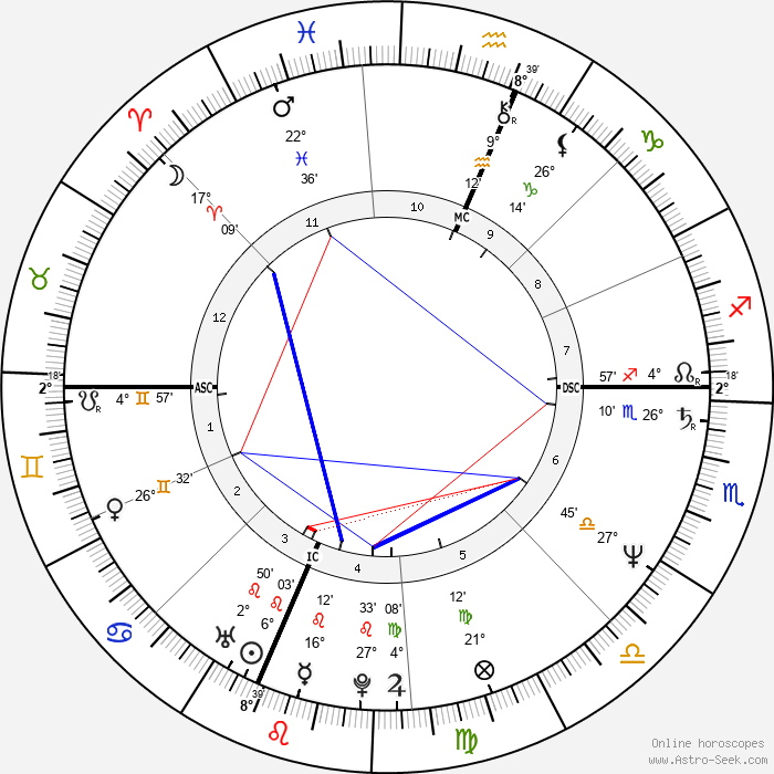 Samual Herring - Birth horoscope chart