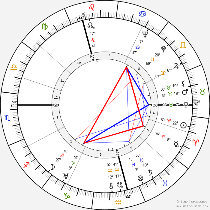 Samuel Beckett - Birth horoscope chart