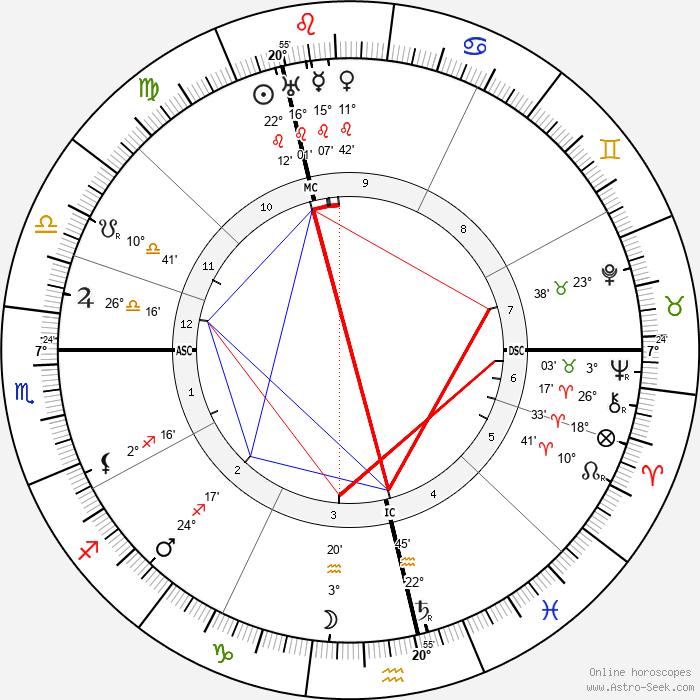 Samuel Coleridge-Taylor - Birth horoscope chart