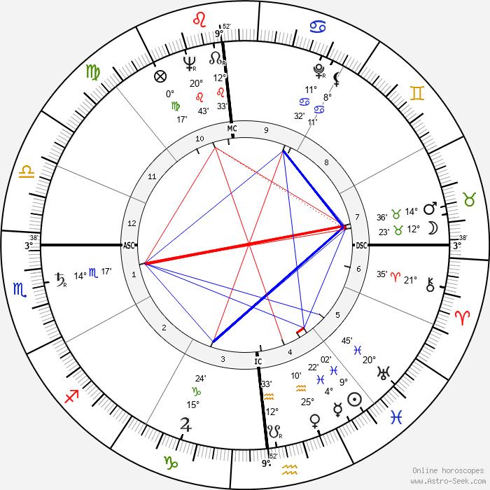 Samuel Dash - Birth horoscope chart
