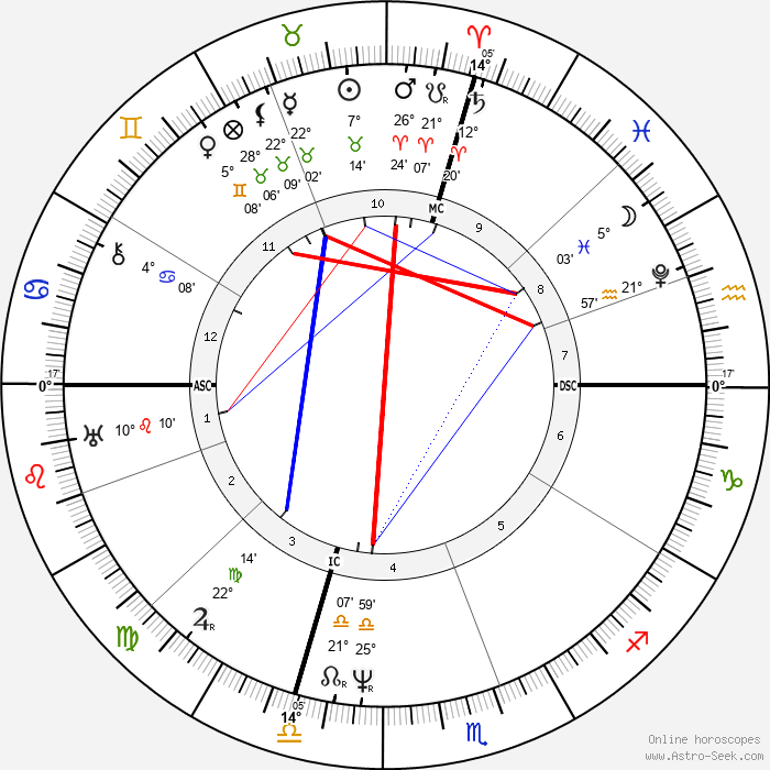 Samuel F. B. Morse - Birth horoscope chart